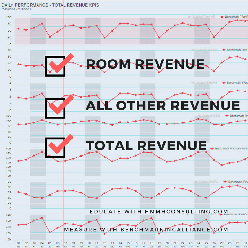 Start measuring - no matter how simple, but get a better understanding where you are now. When all the pieces are together, you will see the gains. Check out Benchmarking Alliance Hotel Trend Plus for Total Revenue baseline.